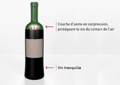 la conservation du vin par l azote comment ca marche